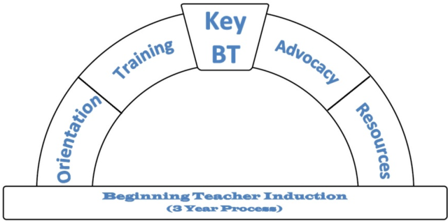 Welcome Key Beginning Teachers 2018 – Success for Every Child Every Day
